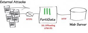 Fortinet FortiGate review